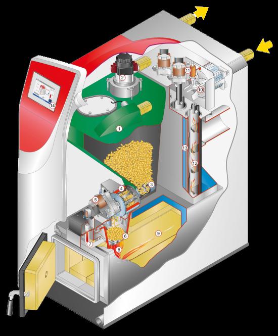 Biomasse domande e risposte le nuove teconologie for Caldaia solarfocus